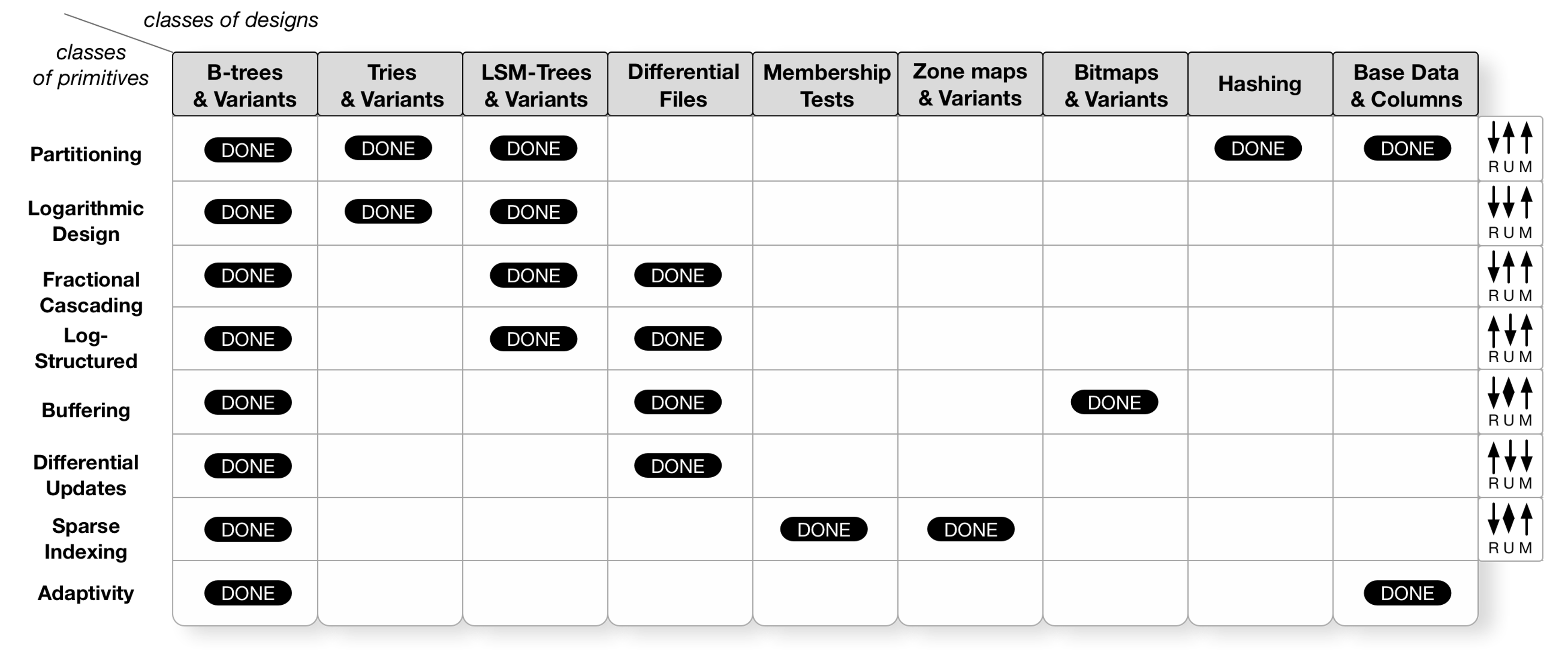 Categorization of Data Structure Design Decisions